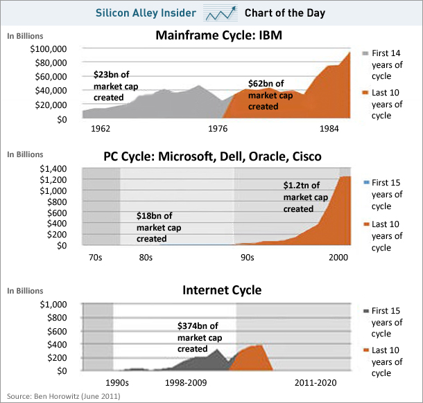 chart-internet-cycle