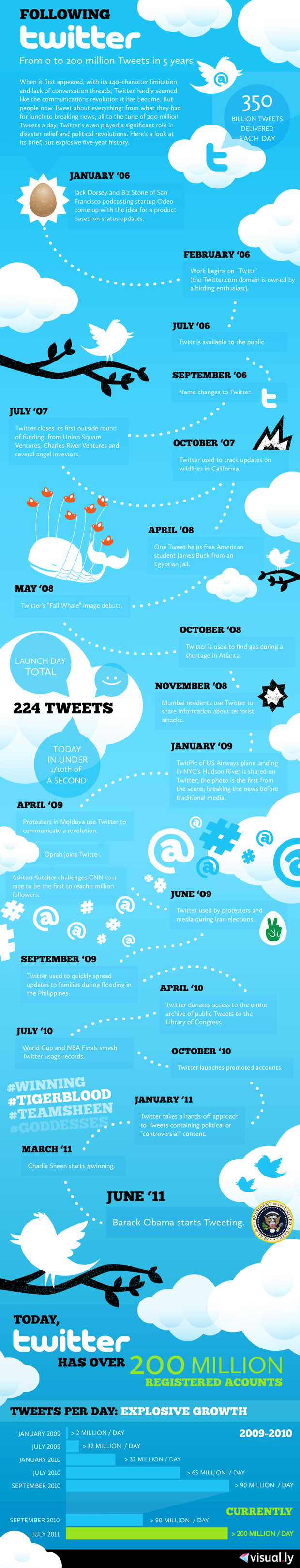 twitter_history_5yrs