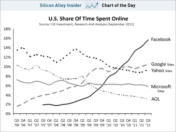chart-fb-vs-others-time-spent