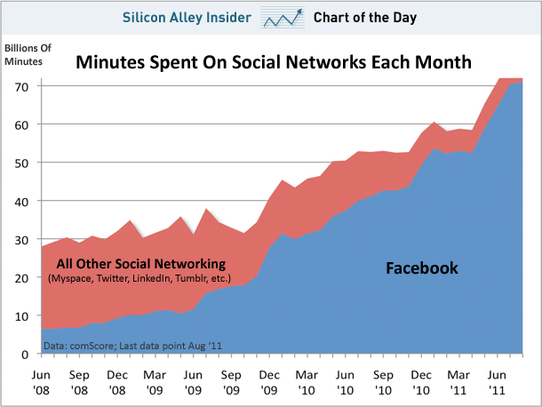 chart-fb-vs-socnet