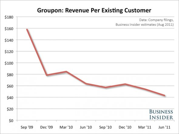 groupon_customer