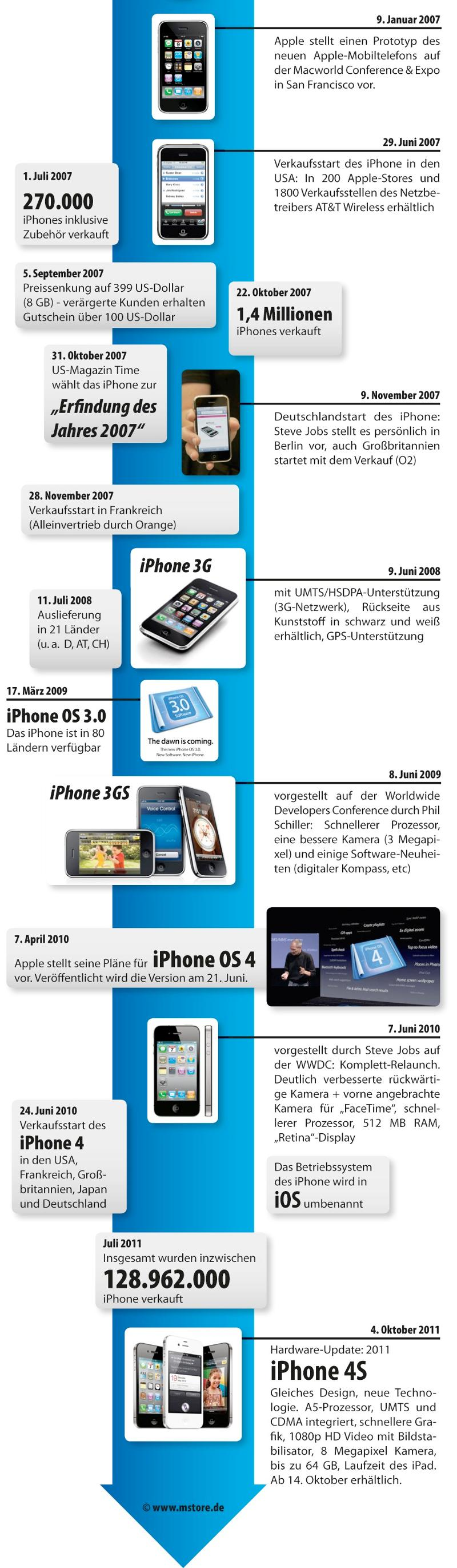 infografik_iphone-historie