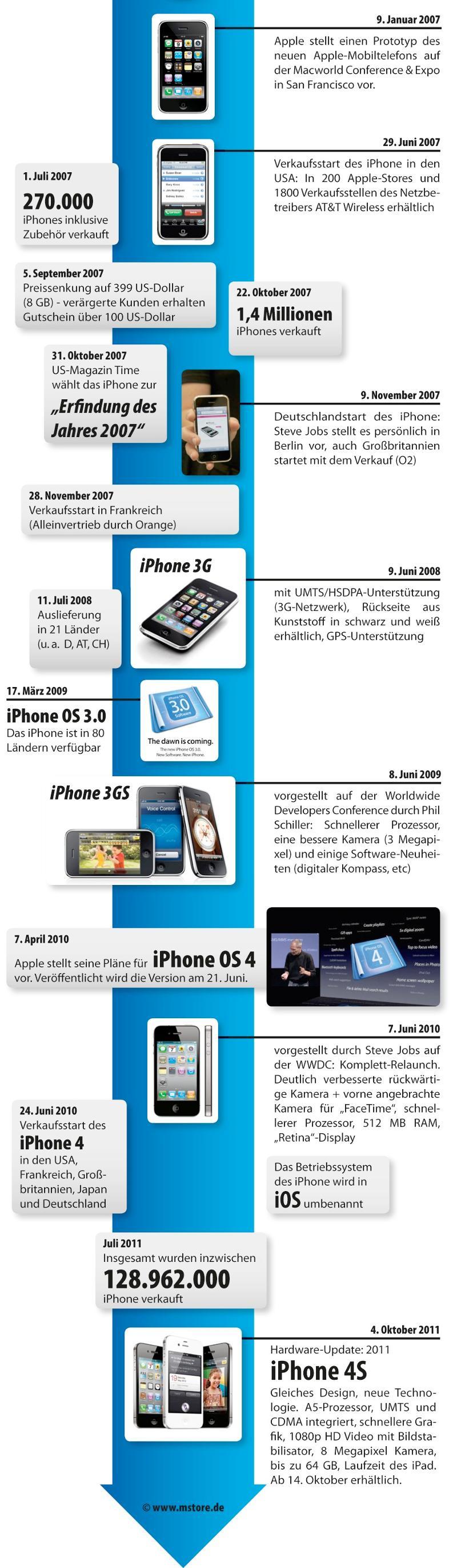 infografik_iphone-historie