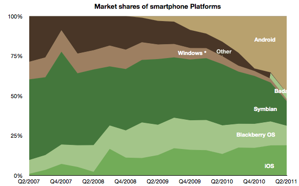 wp7_marketshare