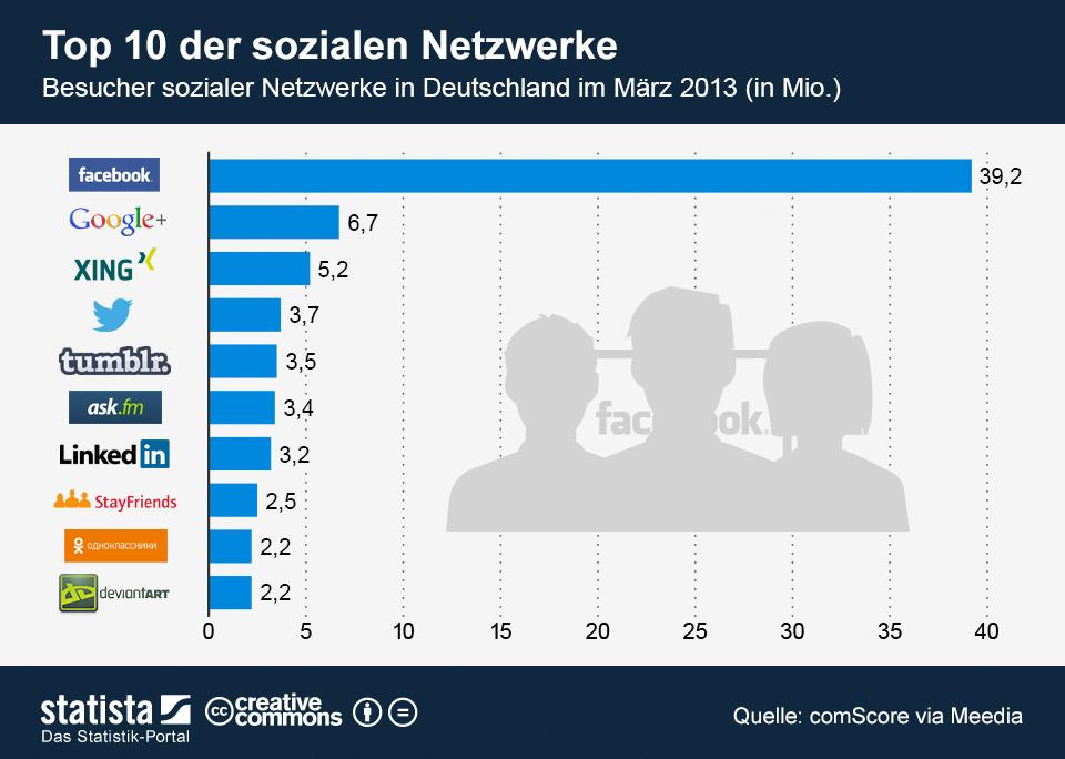 In den top 5 der sozialen netzwerke in deutschland und nur einen rang