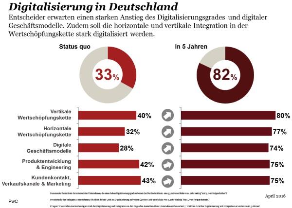 Investition deutschland