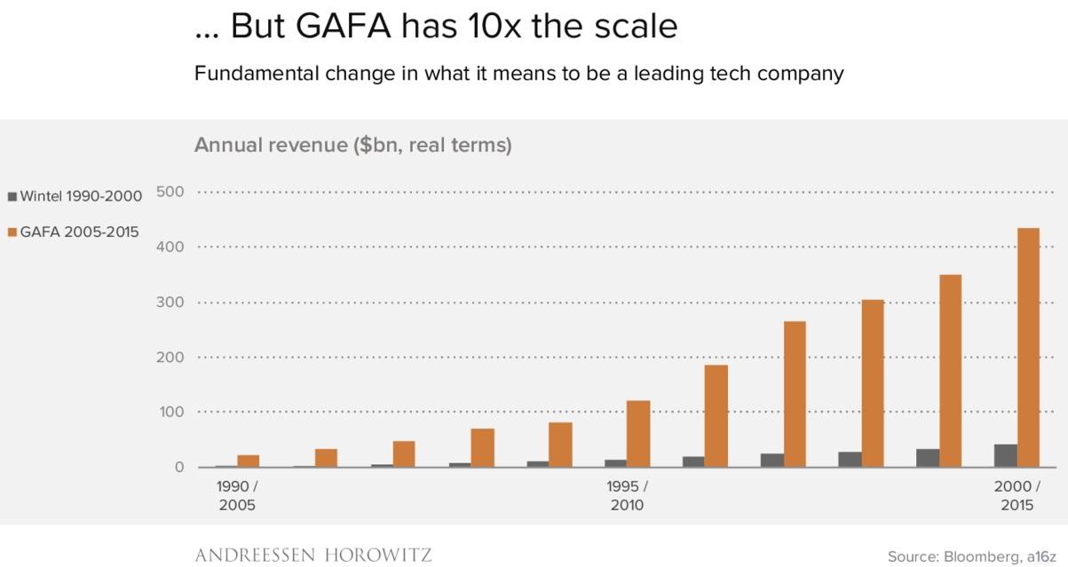 Wintel vs GAFA (Google, Apple, Facebook & Amazon): Ein