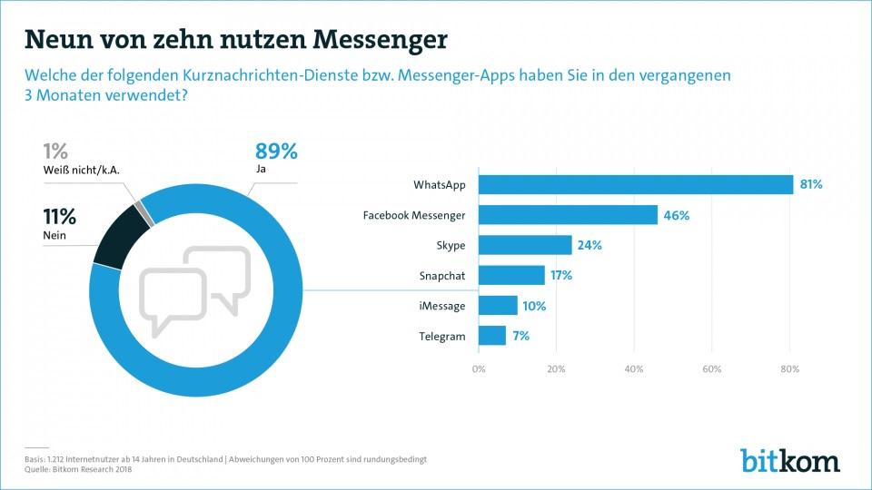 Messenger Deutsch