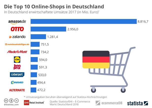 E Commerce In Deutschland Amazon Vor Otto Zalando 31 Milliarden
