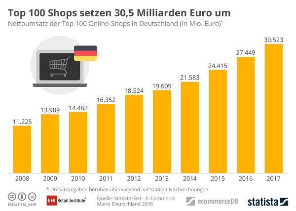 990c9d178c1825 Die 100 größten E-Commerce-Anbieter in Deutschland kommen gemeinsam auf  knapp 31 Milliarden Euro Umsatz, wie die gemeinsam von Statista und dem ...