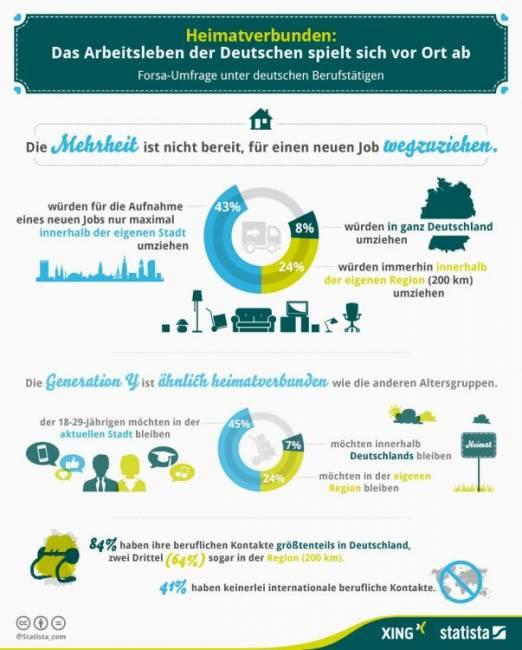 Xing.Infografik.Umziehen für den Job