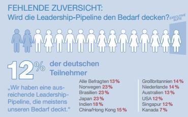 manpower.grafik.nachwuchsmanager