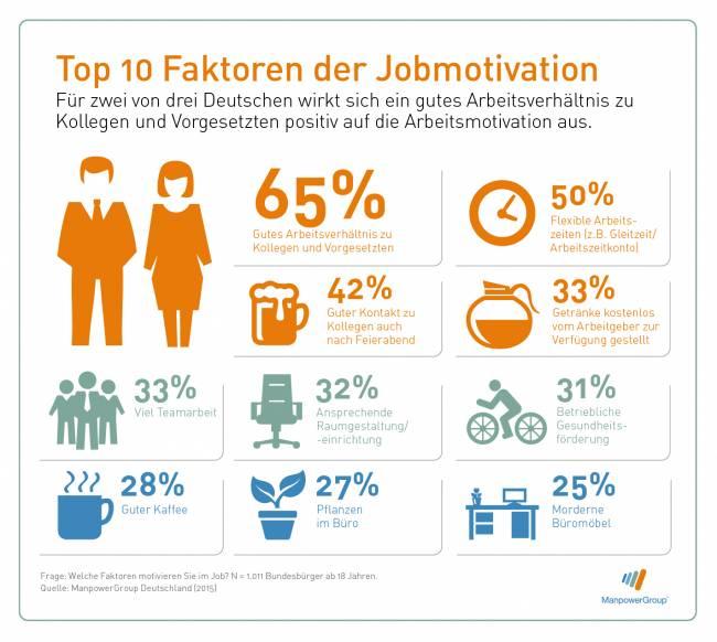 grafik.manpower-MPG-Infografik-Jobmotivation_gross
