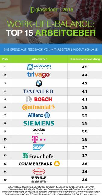 Glassdoor_Work-Life-Balance_Top 15 Arbeitgeber_Sperrfrist_2015.07.16