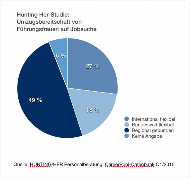 Grafik_HuntingHer-StudieQ1-2015