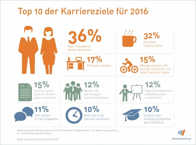 Manpower_Karriereziele2016