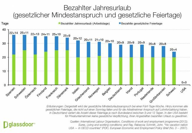 B_Glassdoor1 Economic Research_Jahresurlaubsansprüche Europa