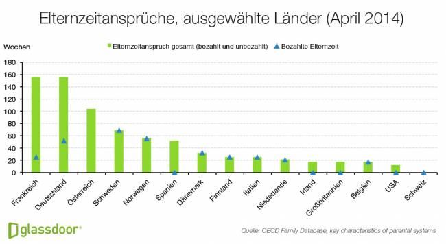 B_Glassdoor2 Economic Research_Elternzeitansprüche Europa