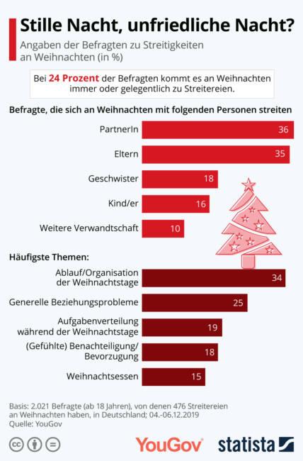 12 weihnachtstage